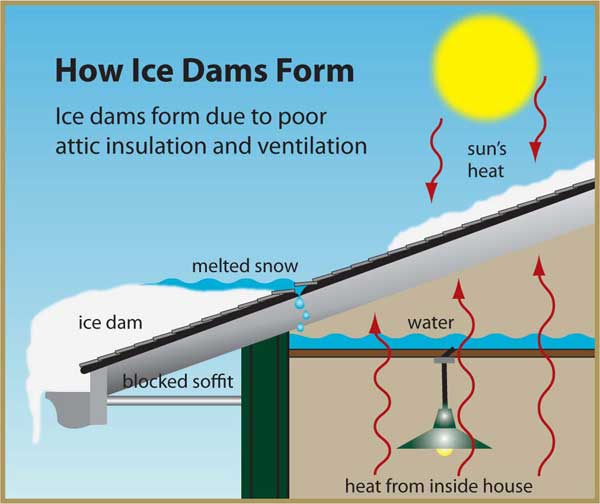 how-ice-dams-form